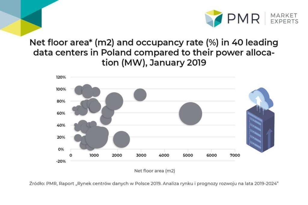 PMR_DataCenter_graph