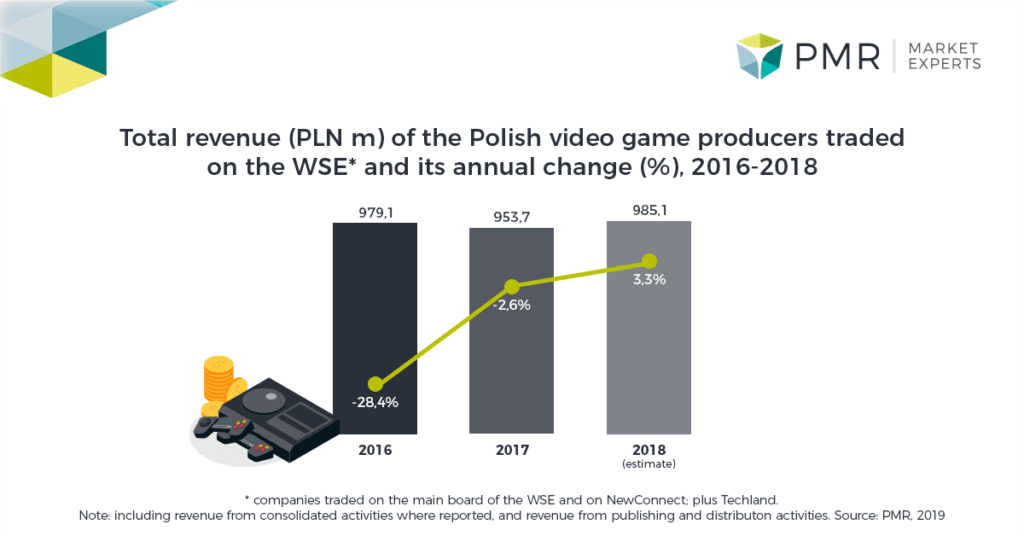 Valuation of Poland's gaming industry PMR ICT Market Experts -