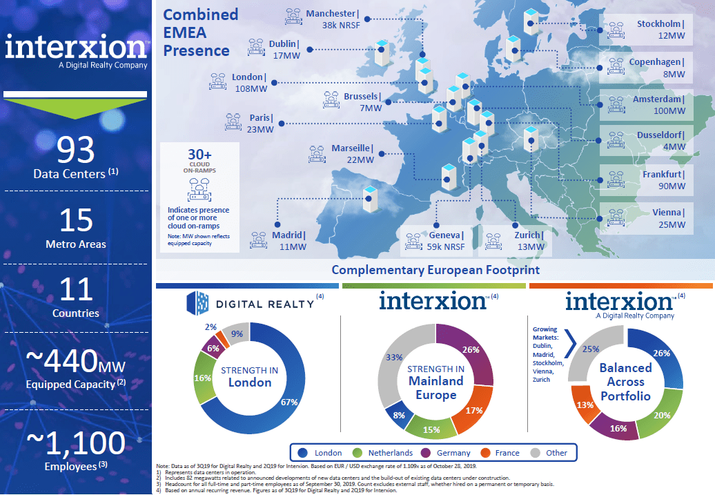 DigitalReality_Interxion_merger