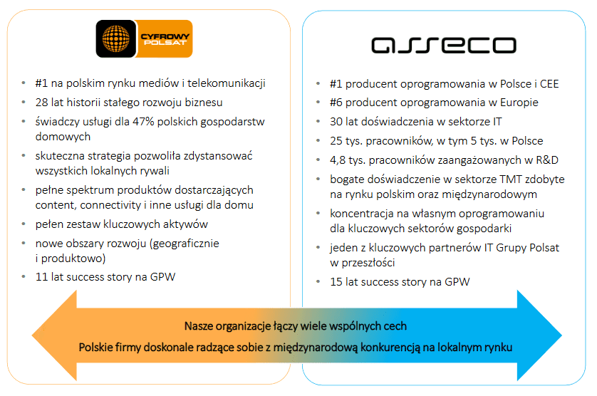 cps-asseco-liderzy