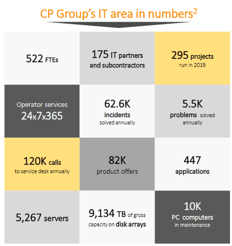 cps-group-IT-area-in-numbers
