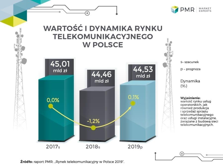 rynek-telekomunikacyjny-w-Polsce-2019