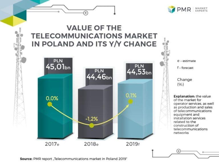 Telecommunications market in Poland 2019