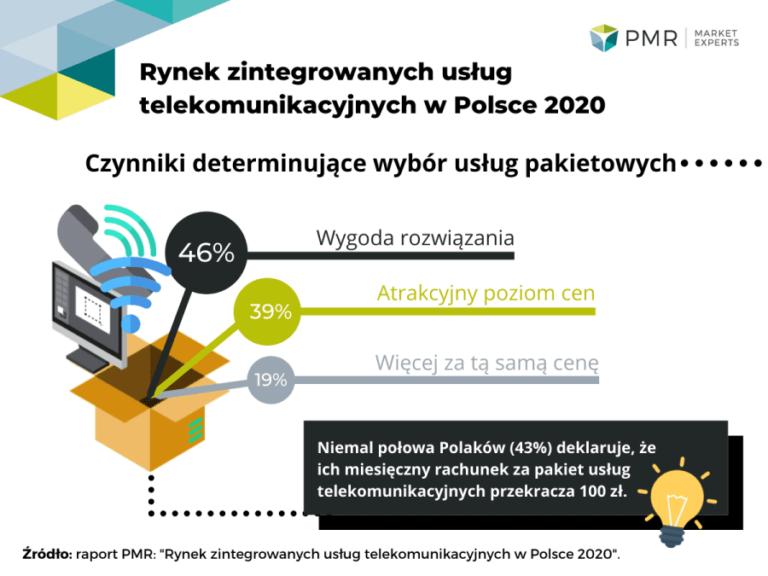 Rynek zintegrowanych usług telekomunikacyjnych w Polsce 2020