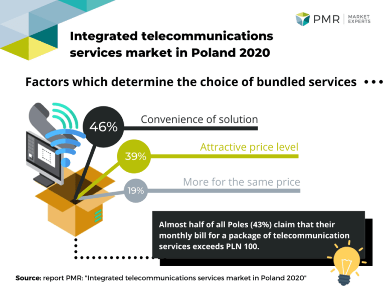 Integrated telecommunications services market in Poland 2020