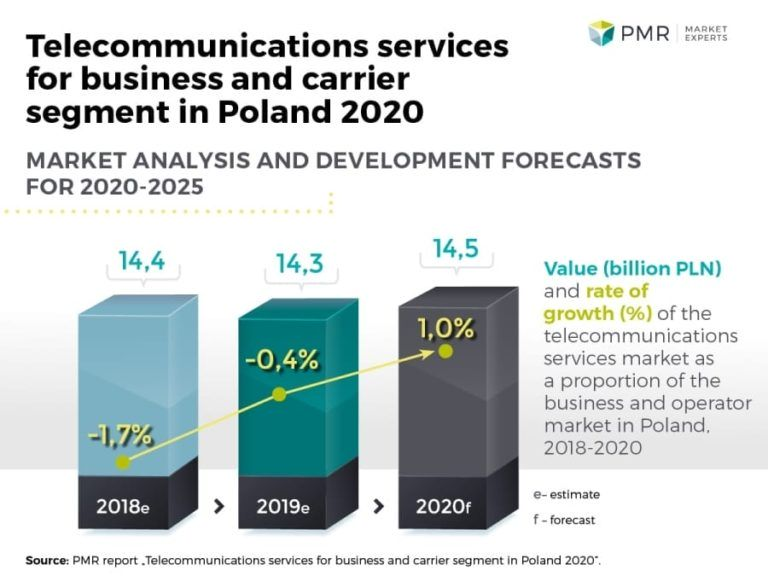 Telecommunications services for business and carrier segment in Poland 2020