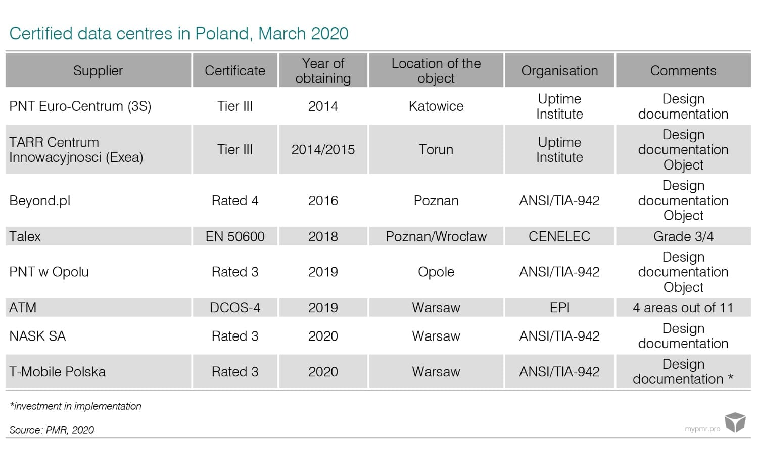 Forecasts for the data centre market in Poland graph 2