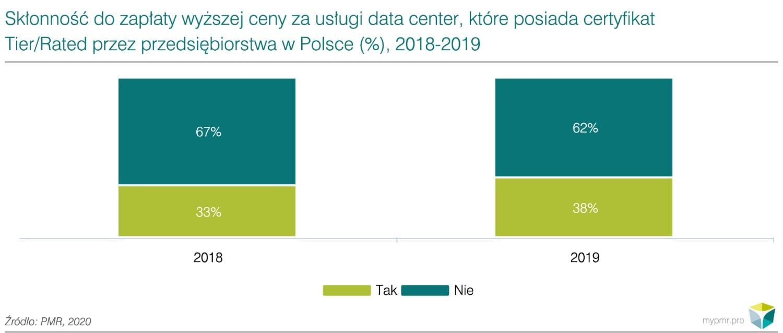 Prognozy-dla-rynku-data-center-w-Polsce-pl-1