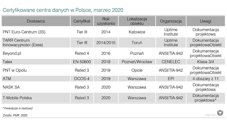 Prognozy-dla-rynku-data-center-w-Polsce-pl-2