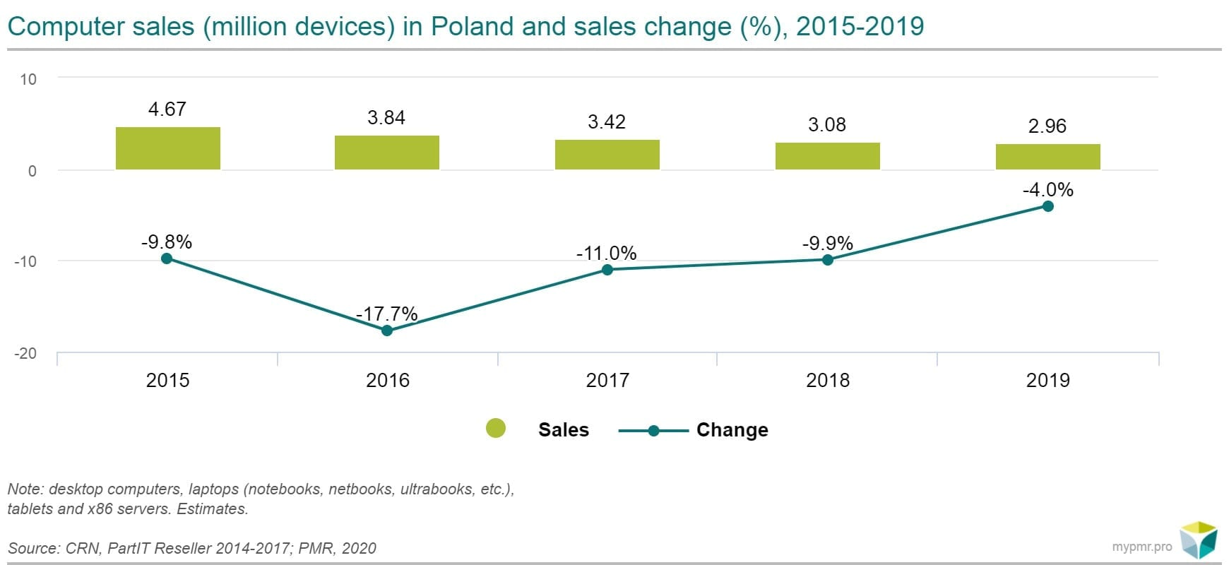 Computer-sales-in-Poland
