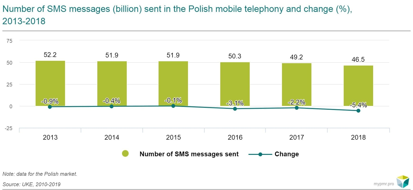 number-of-SMS-sent