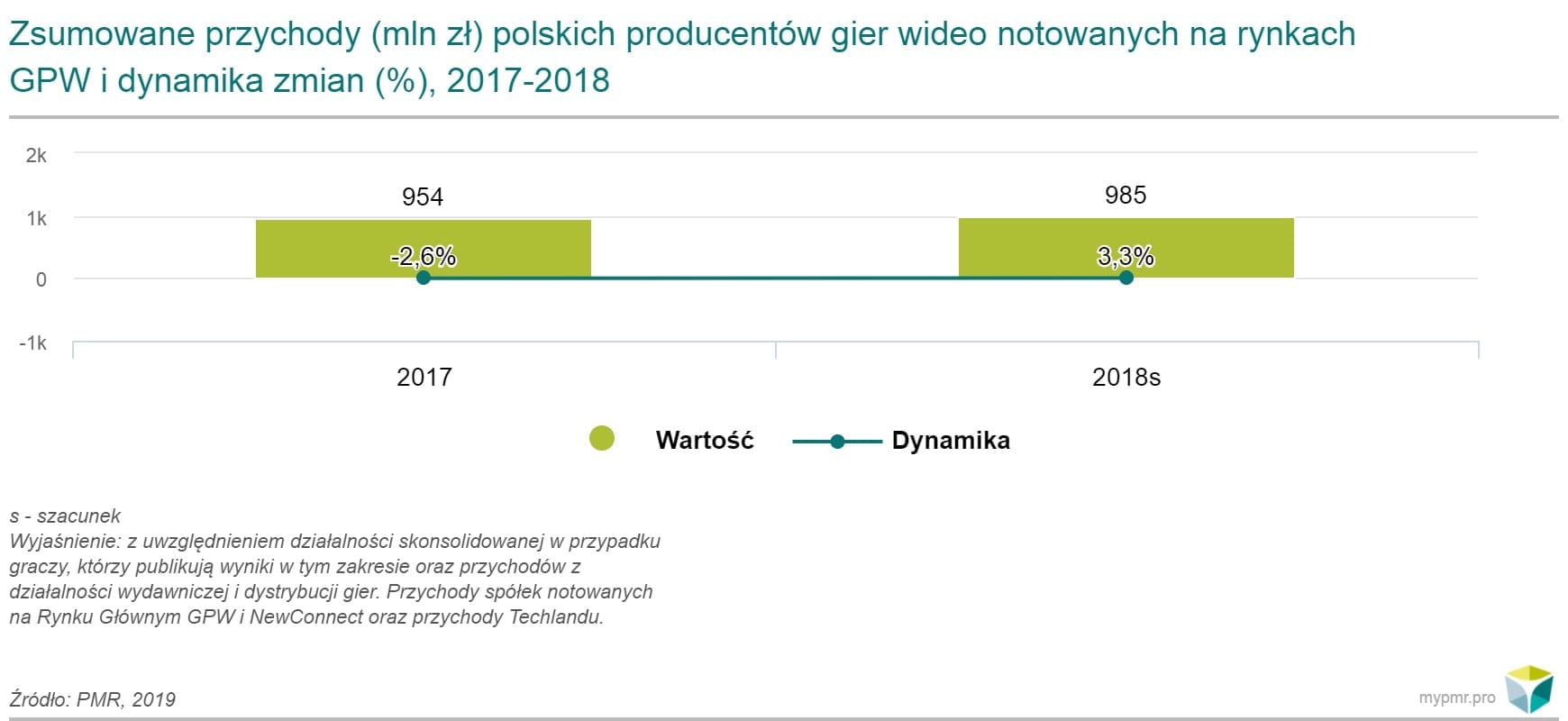 przychody-polskich-producentów-gier