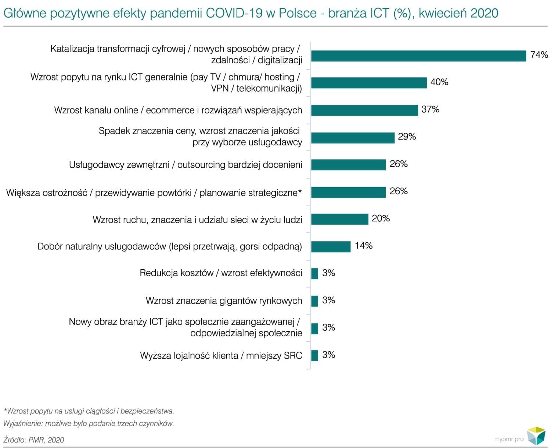 Prognozy dla rynku data center w Polsce: COVID-19-wykres