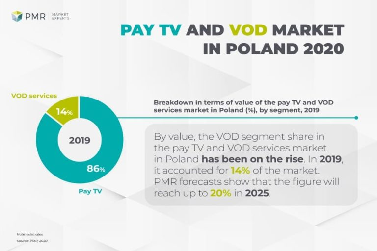 Pay TV and VOD market in Poland 2020