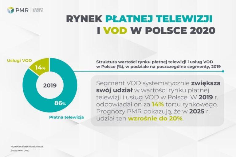 Rynek płatnej telewizji i VOD w Polsce 2020