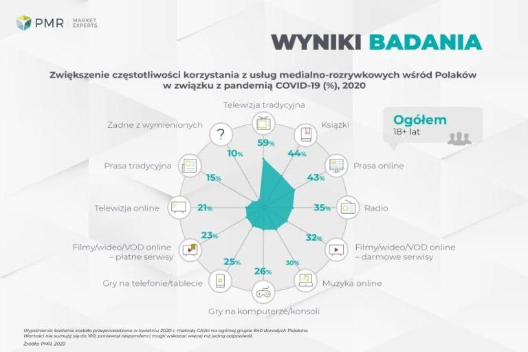COVID-19 szansą na utrwalenie korzystania z usług płatnej telewizji i VOD