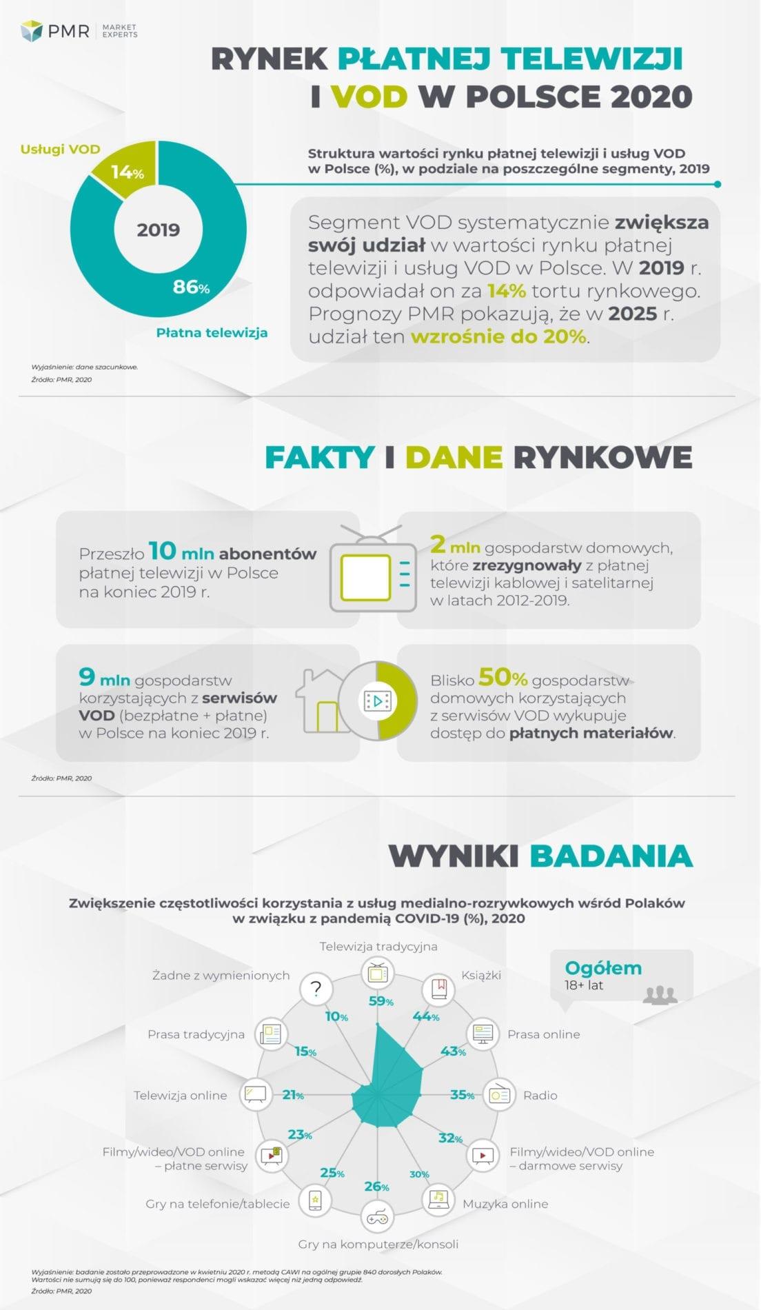 rynek-płatnej-telewizji-i-VOD-w-Polsce