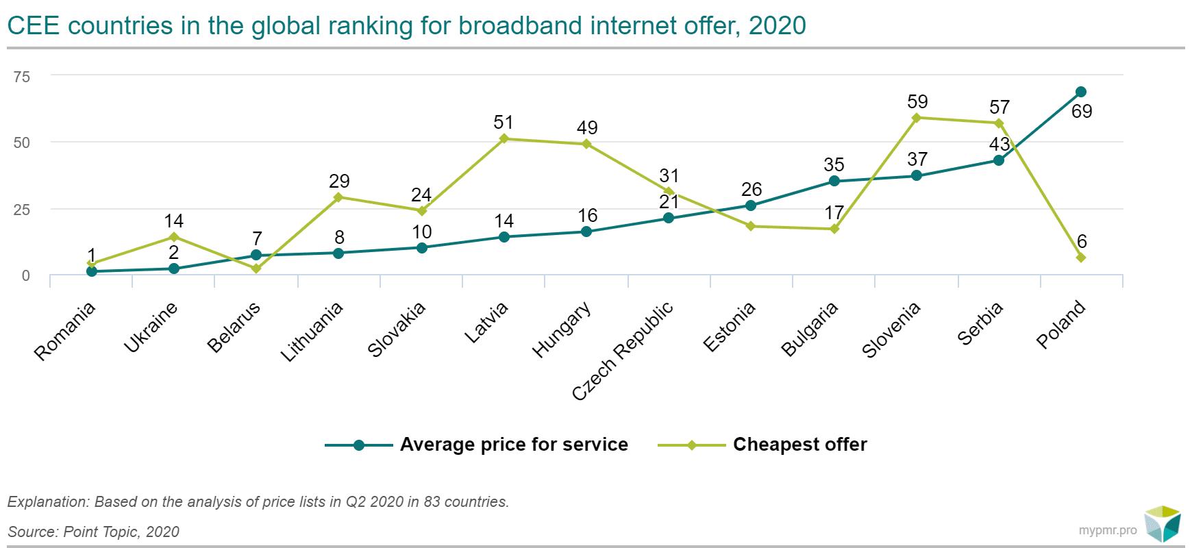 oferty internetu CEE