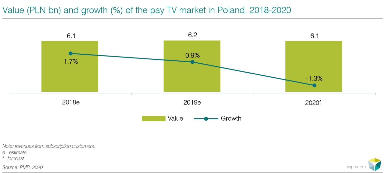 value-of-the-pay-TV-market-in-Poland