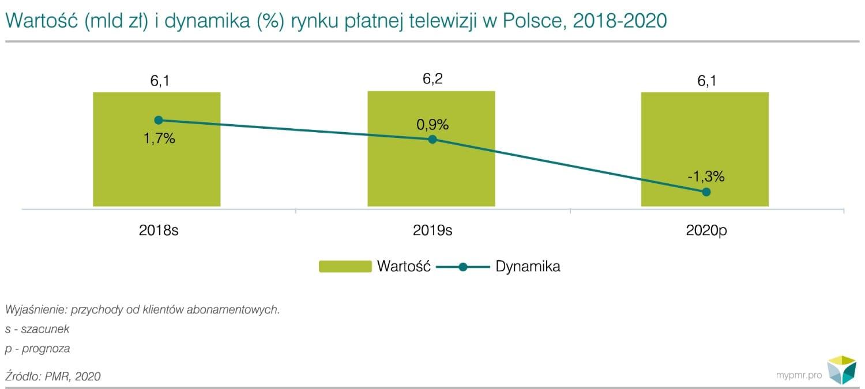 wartość-rynku-płatnej-telewizji-2019-2020