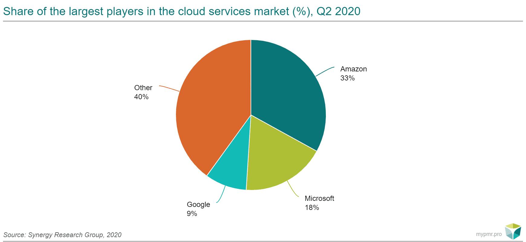 Podział rynku chmury ENG