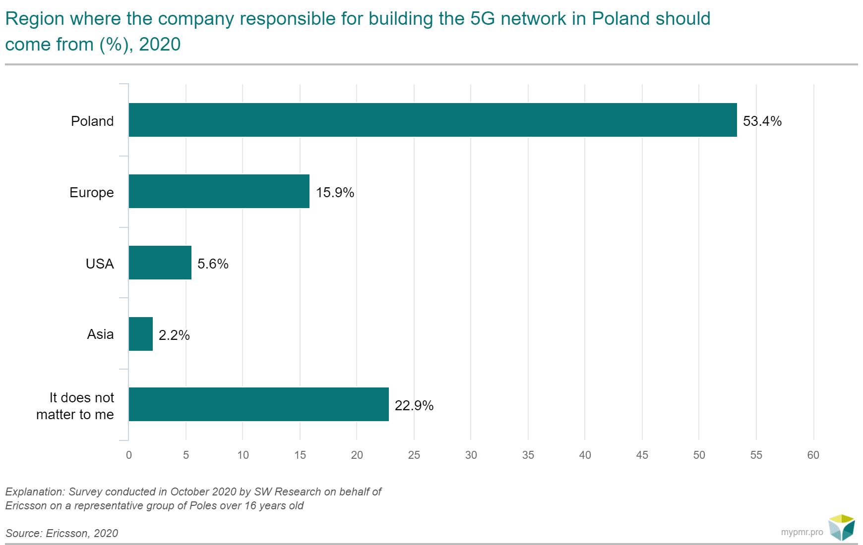 firmy odpowiedzialne za budowe 5G w PL, ENG