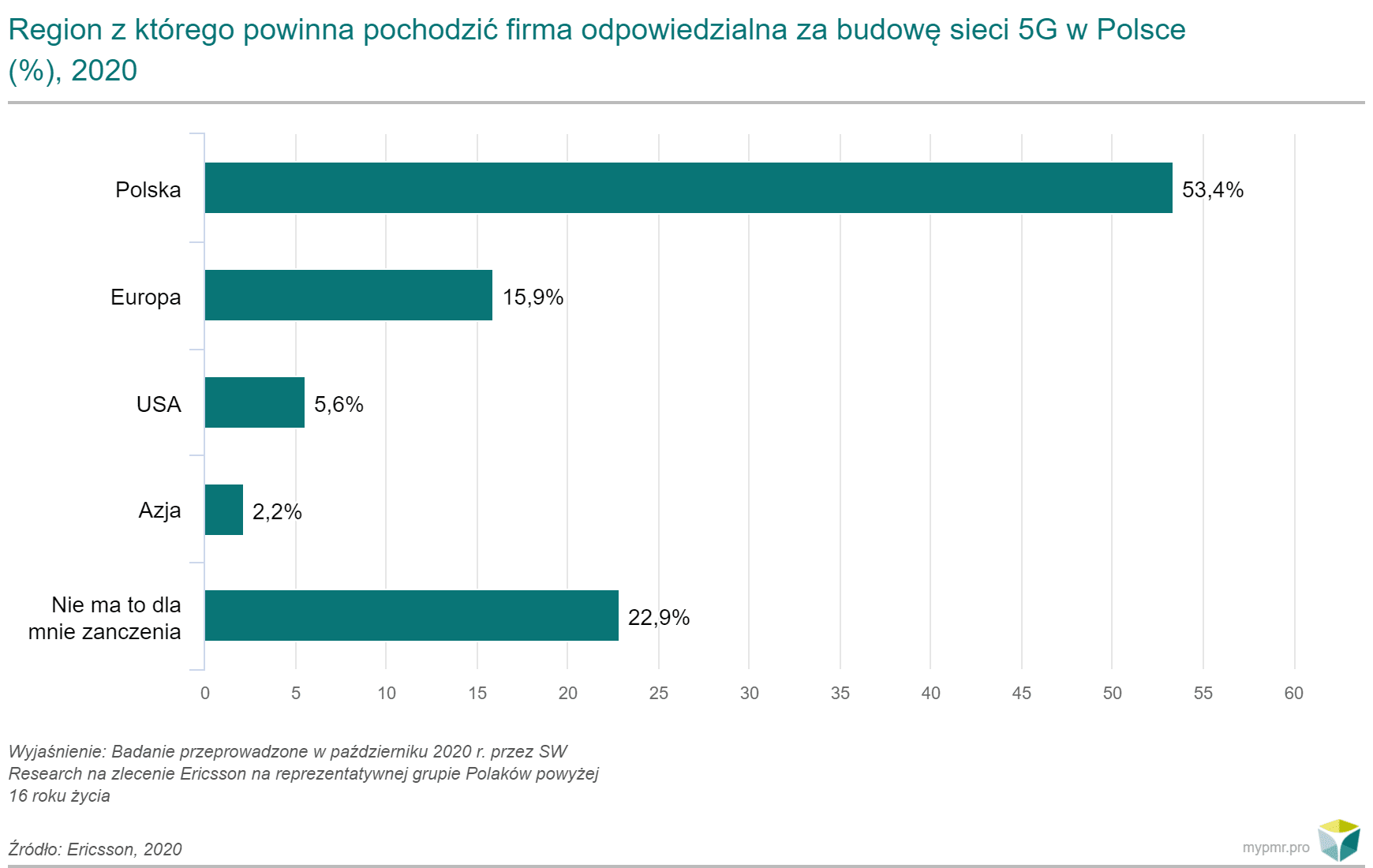 Firmy odpowiedzialne za budowe 5G w Polsce