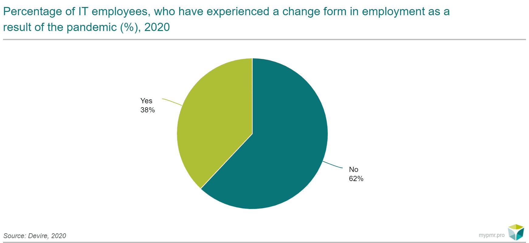 zmiana formy pracy ENG