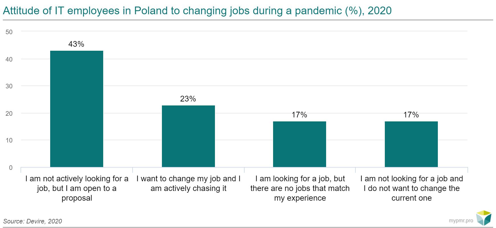 zmiana pracy ENG