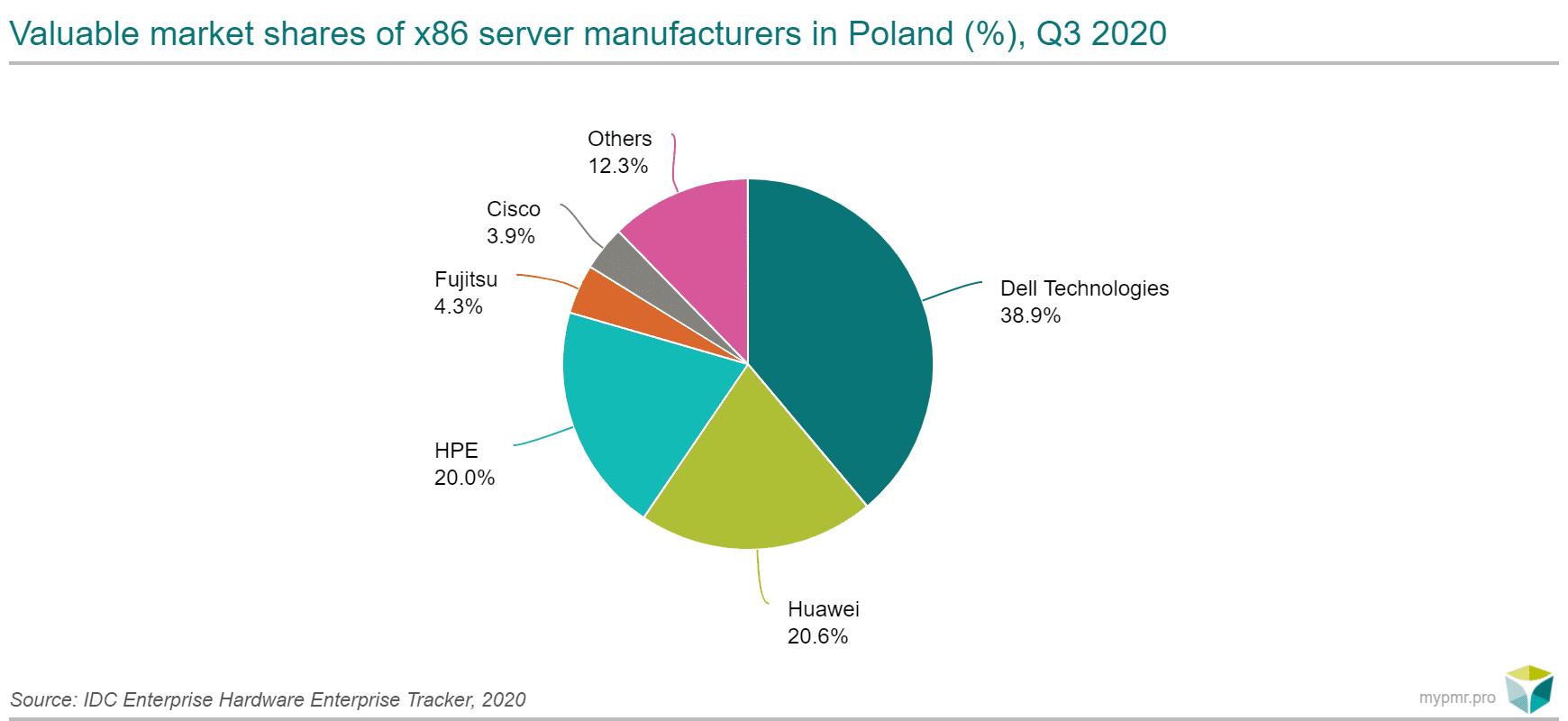 IDC sprzedaż serwerów