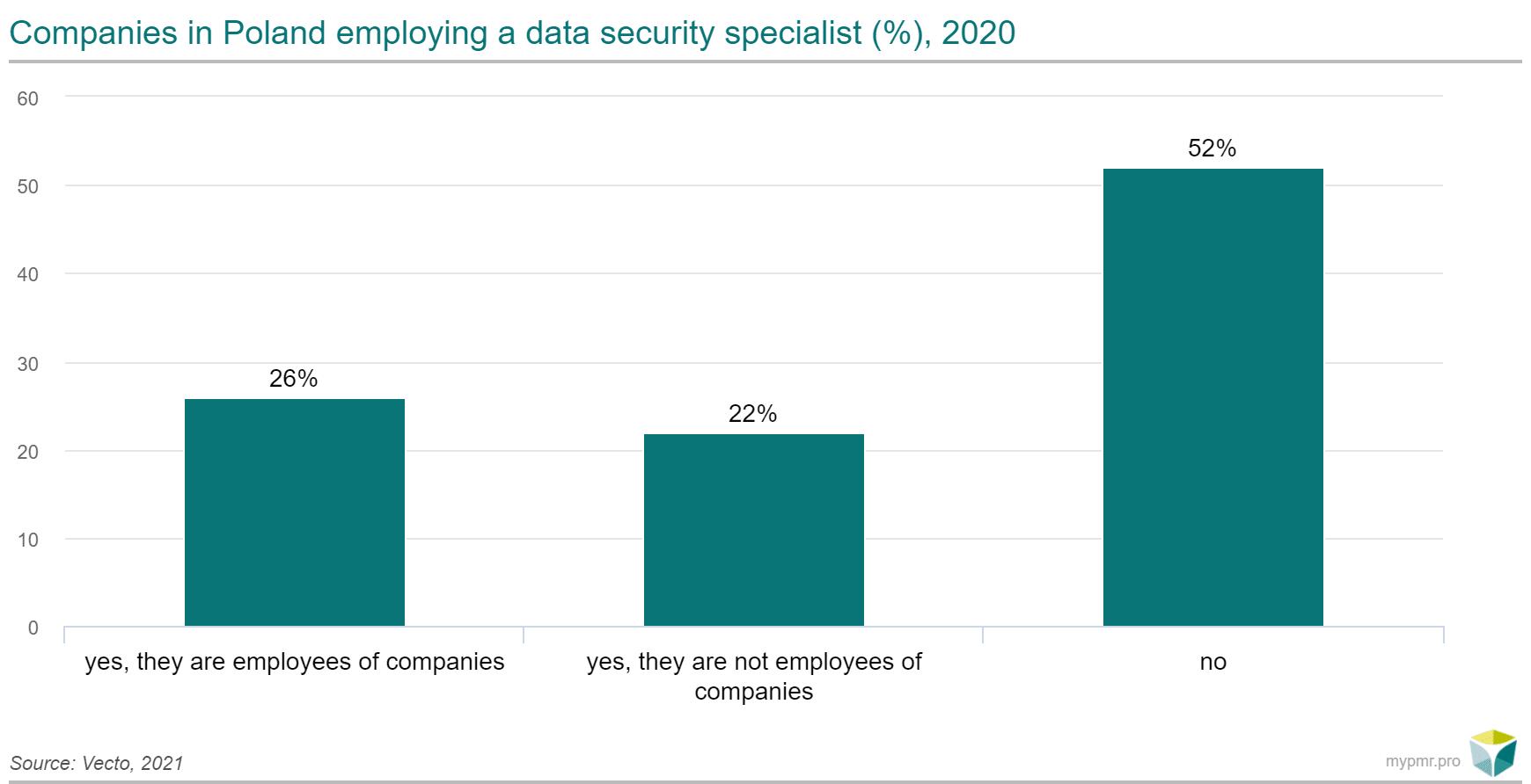 zatrudnienie specjalistów ds cyberbezpieczenstwa
