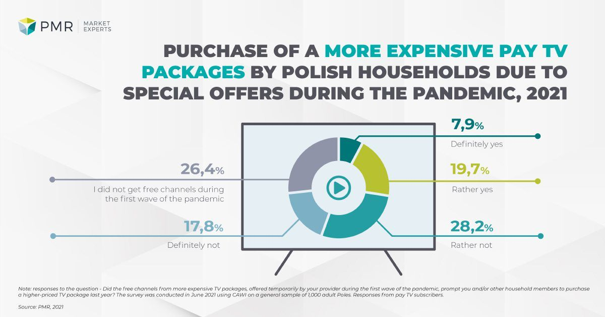 purchase of a more expensive pay tv packages